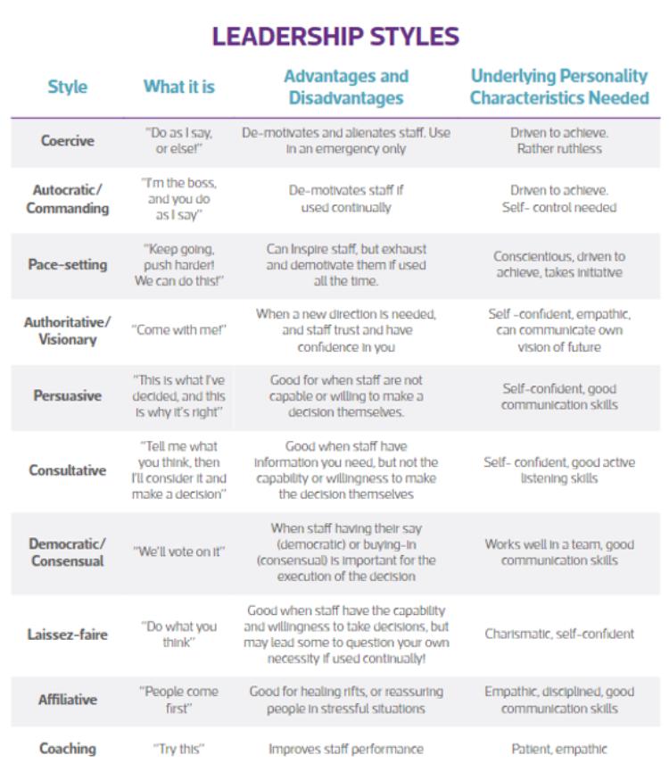 Spotlight on Leadership Styles | The Institute of Leadership & Mgt